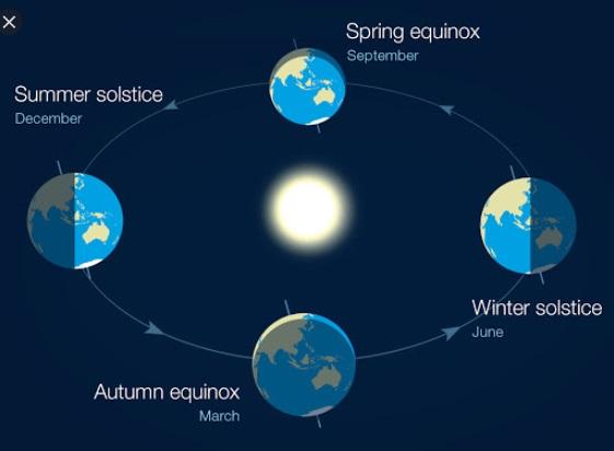 Pengertian Equinox dan penyebabnya