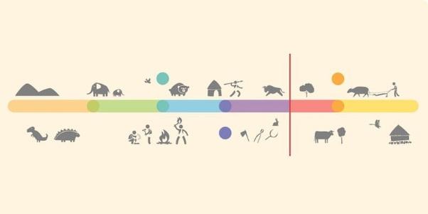 Pengertian Era geologi dan pembagiannya